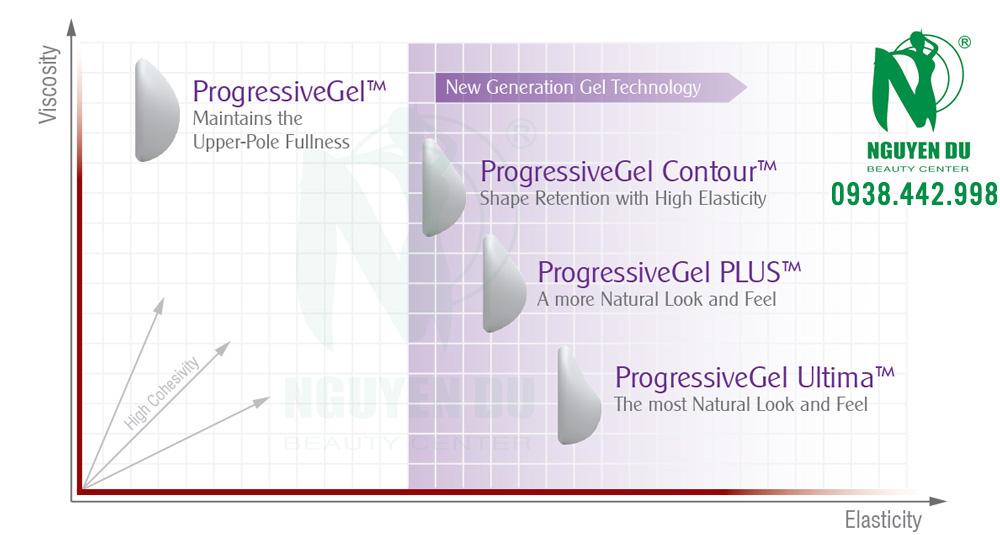 gel silicone túi ngực nano chip